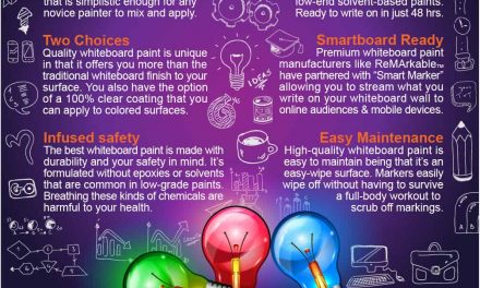 Benefits of High-end Whiteboard Paint