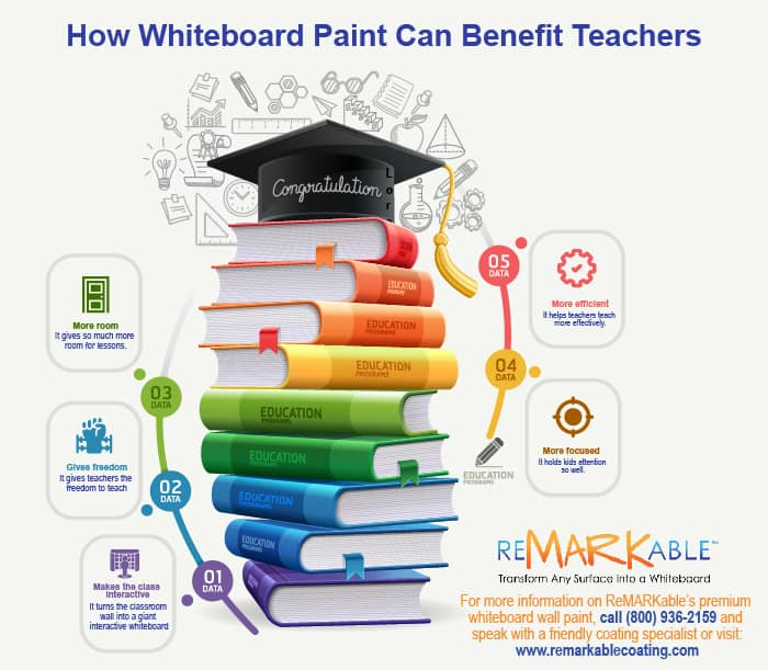 How Whiteboard Paint Benefit Teachers