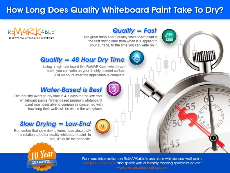 How Long Does Whiteboard Paint Take To Dry?