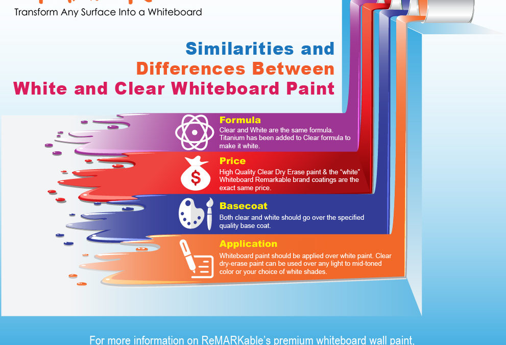 Similarities and Differences between White and Clear Whiteboard Paint