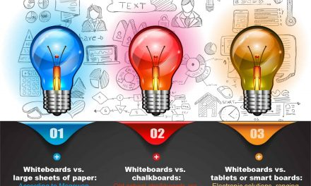 Advantages of Whiteboard Walls Over Other Collaboration Tools