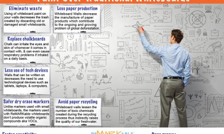 Environmental Advantages of Whiteboard Paint Over Traditional Whiteboards