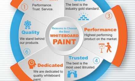 Reasons To Choose The Best Whiteboard Paint
