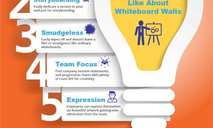 Things Business Owners Like About Whiteboard Walls