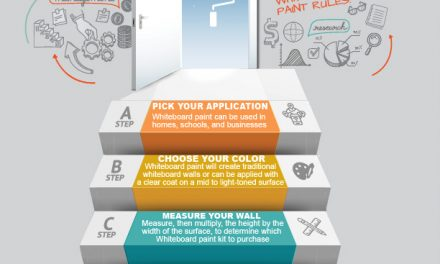 How to Purchase Whiteboard Paint