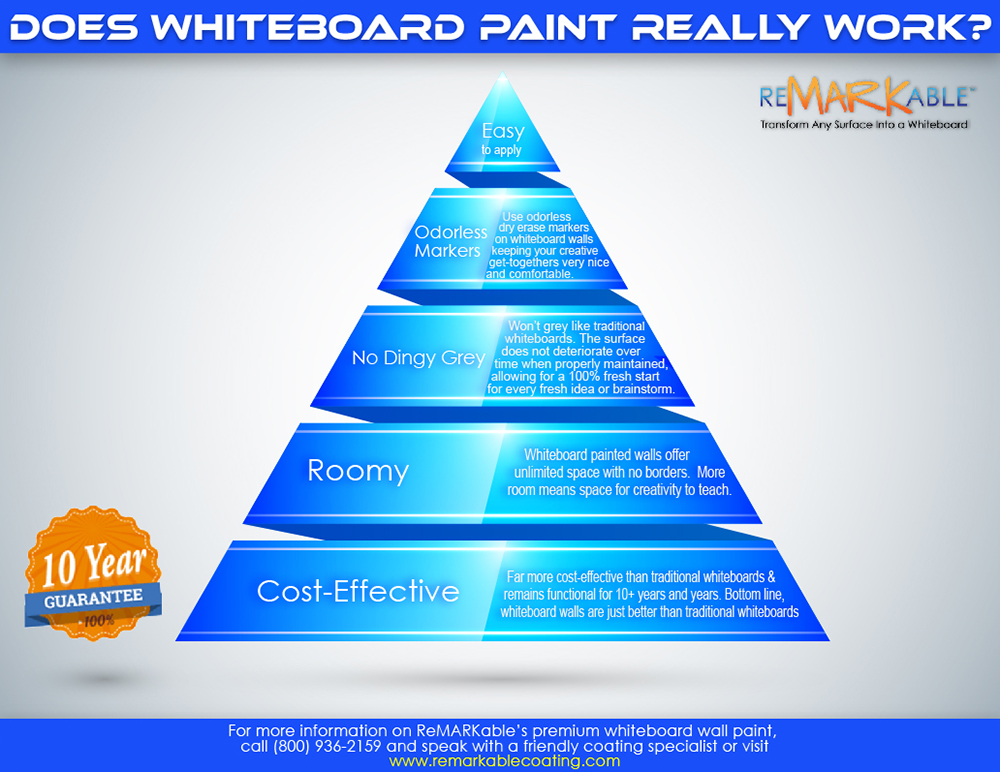 Does Whiteboard Paint Really Work?