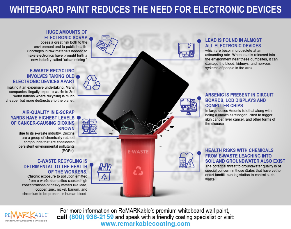 Whiteboard Paint Reduces the Need for Electronic Devices
