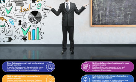 Environmental and Health Benefits of Using Whiteboard Painted Walls vs. Chalkboards